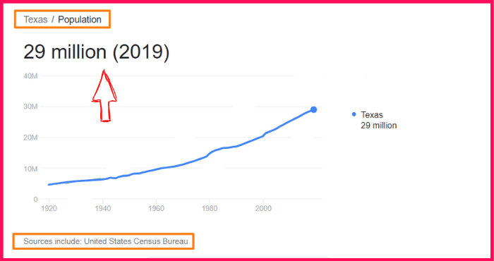 Population of Texas compared to Louisiana