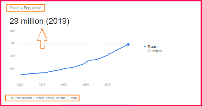 Population of Texas compared to Pakistan