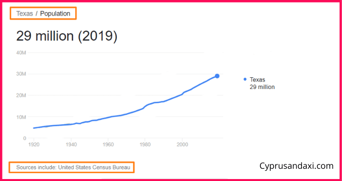Population of Texas compared to Puerto Rico