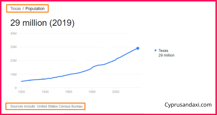 Population of Texas compared to Russia