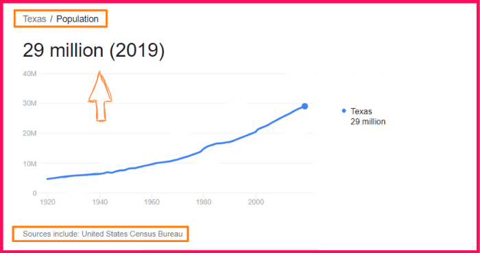 Population of Texas compared to Taiwan