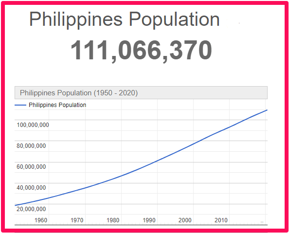 Population of The Philippines compared to Tenerife