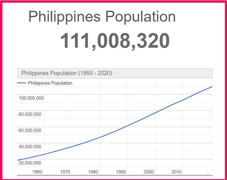 Population of the Philippines compared to Sicily