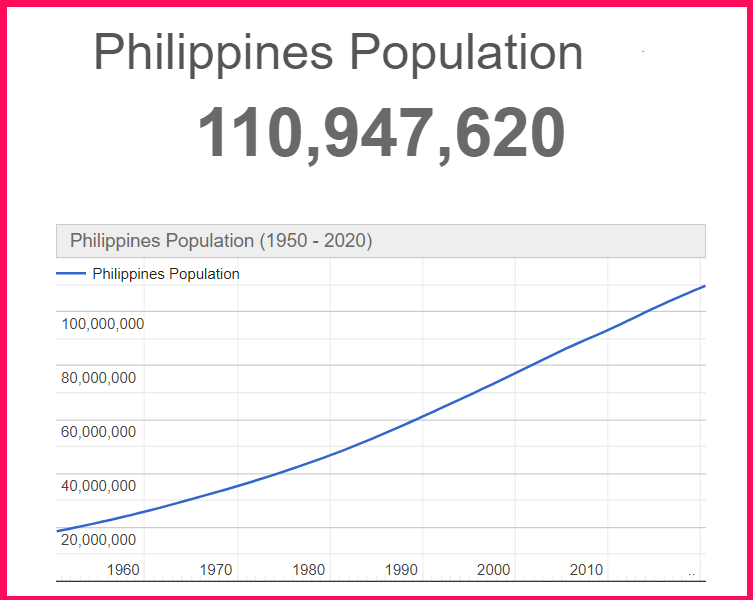 Population of the Philippines compared to Texas