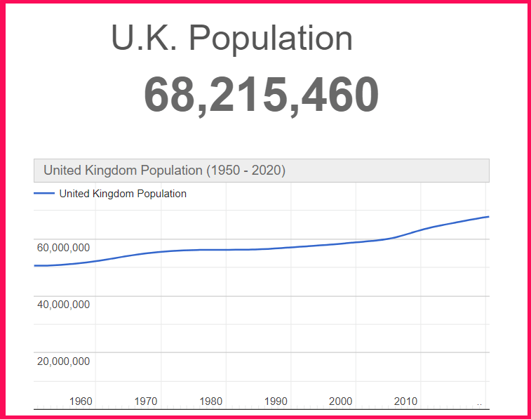 Population of the UK compared to Texas