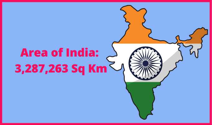 Area of India compared to the UK