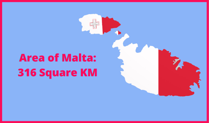 Area of Malta compared to Kenya