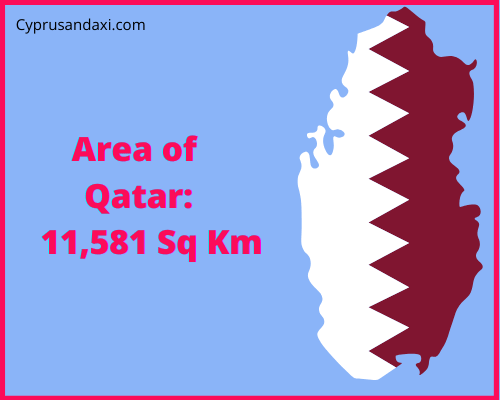 Area of Qatar compared to the UK