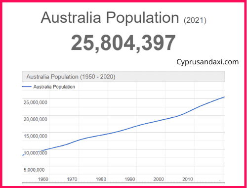 Population of Australia compared to Africa
