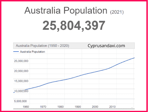 Population of Australia compared to Europe
