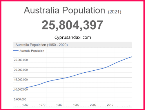 Population of Australia compared to Hong Kong