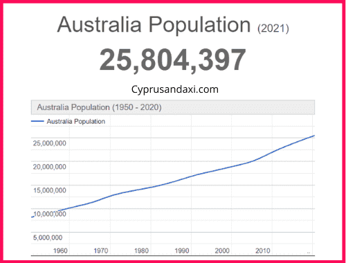 Population of Australia compared to Iceland