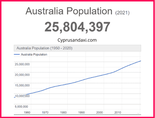 Population of Australia compared to Italy