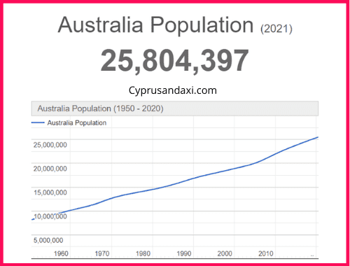 Population of Australia compared to Japan