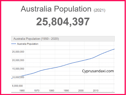 Population of Australia compared to New York State