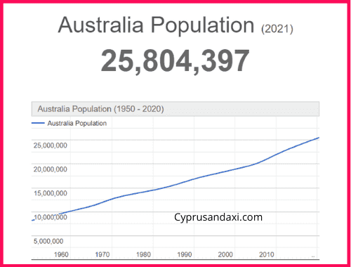 Population of Australia compared to Spain