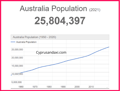 Population of Australia compared to Wales