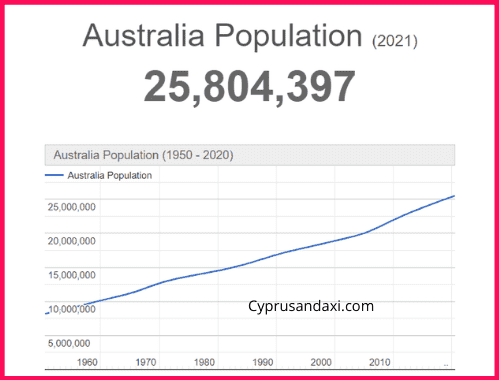 Population of Australia compared to the Philippines