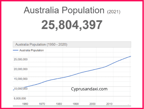 Population of Australia compared to the UK