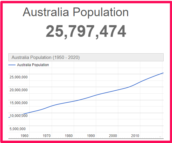 Population of Australia compared to Canada