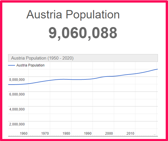 Population of Austria compared to the UK