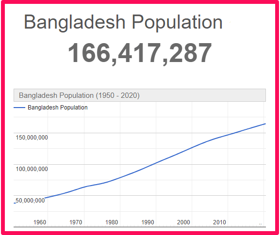 Population of Bangladesh compared to the UK
