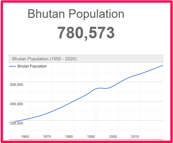 Population of Bhutan compared to the UK