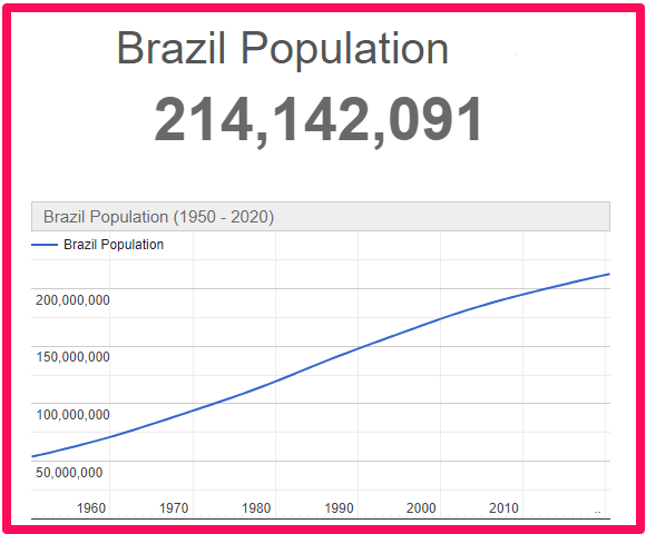 Population of Brazil compared to the UK