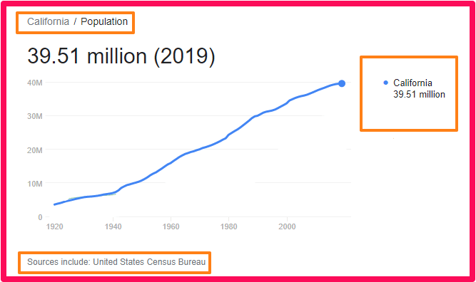 Population of California compared to England