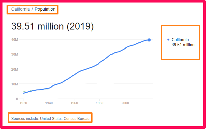 Population of California compared to the UK