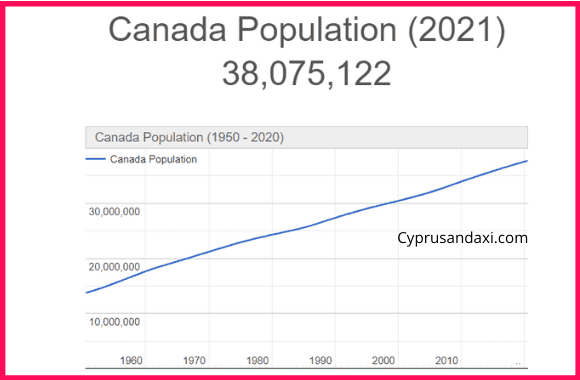 Population of Canada compared to Africa