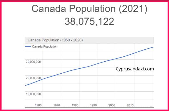 Population of Canada compared to Australia