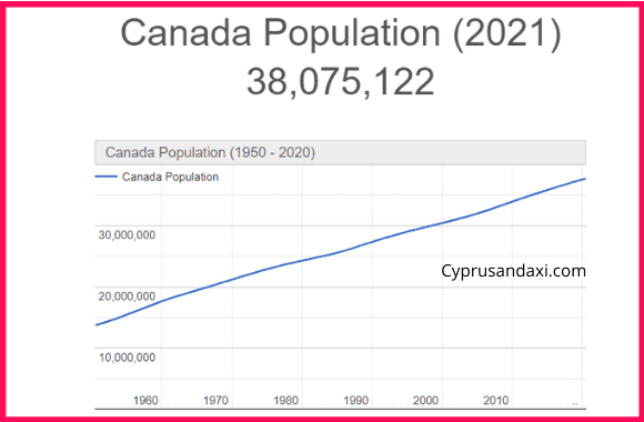 Population of Canada compared to China