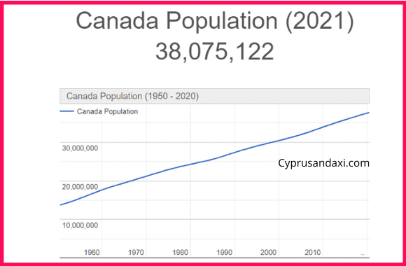 Population of Canada compared to Colombia