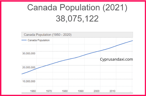 Population of Canada compared to Cuba