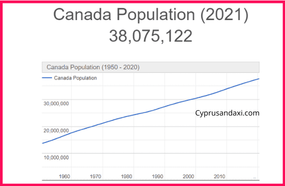 Population of Canada compared to Denmark