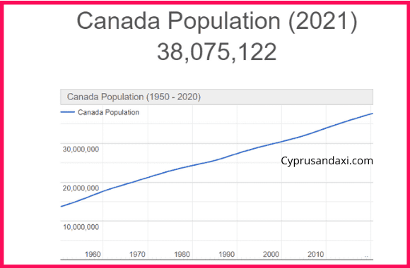 Population of Canada compared to Detroit