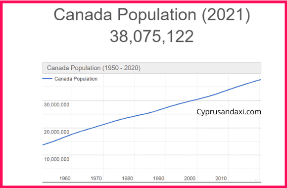 Population of Canada compared to Egypt