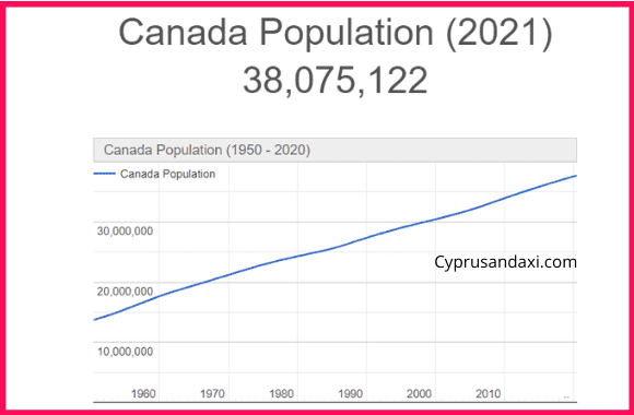 Population of Canada compared to Europe