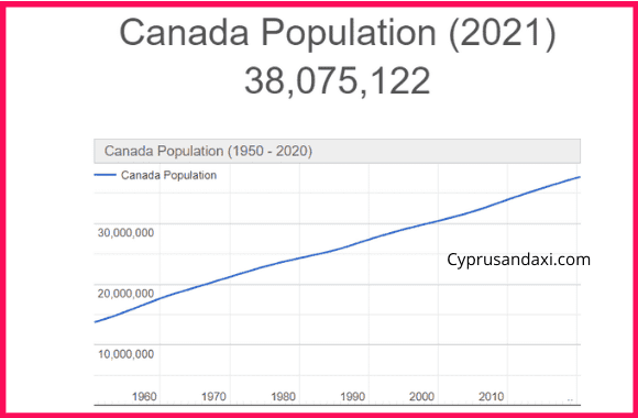 Population of Canada compared to Greece