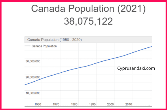 Population of Canada compared to Hawaii