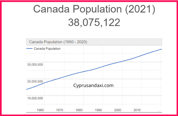 Population of Canada compared to Hungary