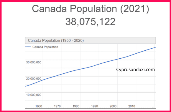 Population of Canada compared to Iceland
