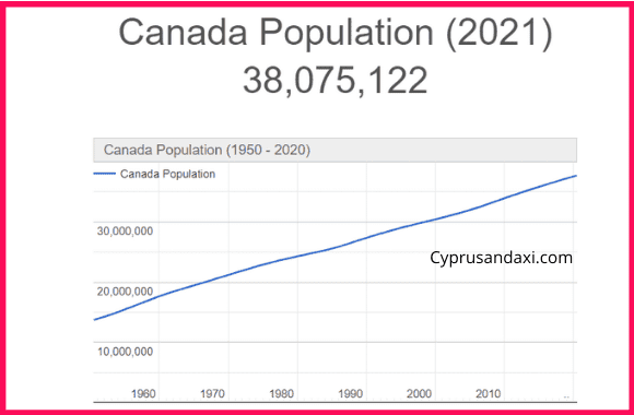 Population of Canada compared to Ireland