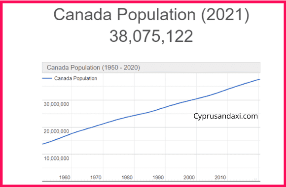 Population of Canada compared to Israel
