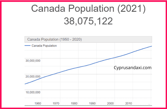Population of Canada compared to Italy
