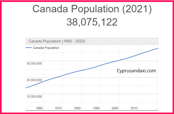 Population of Canada compared to Jersey