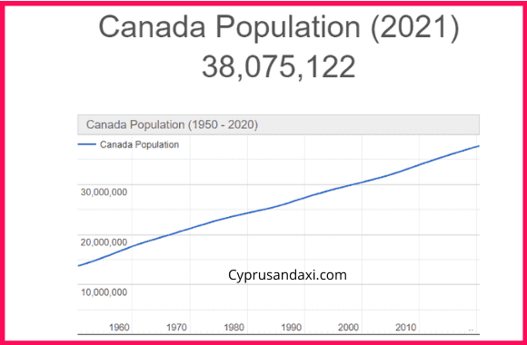 Population of Canada compared to Latvia