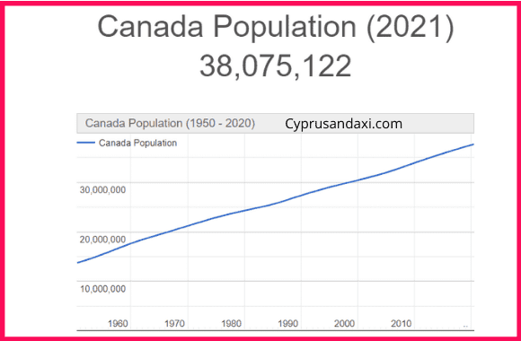 Population of Canada compared to London
