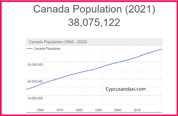 Population of Canada compared to Luxembouring